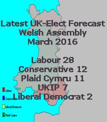 Latest UK-Elect Welsh Assembly Forecast