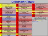 Conservative Target Seats